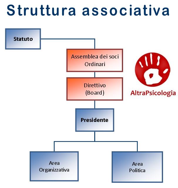 AltraPsicologia-Struttura-associativa1
