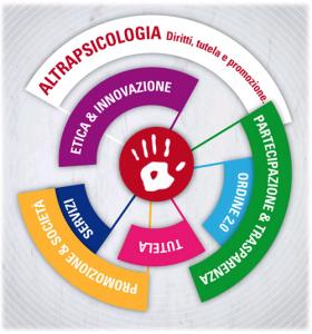 Altra Psicologia Piemonte