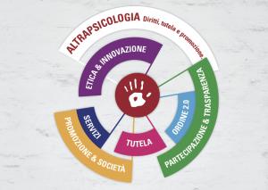 Elezioni Ordine Psicologi Puglia